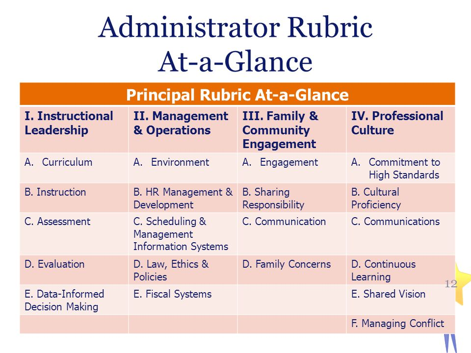 Administrator Rubric At-a-Glance Principal Rubric At-a-Glance I.