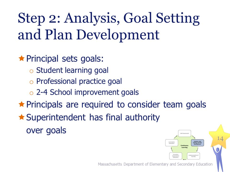 Step 2: Analysis, Goal Setting and Plan Development  Principal sets goals: o Student learning goal o Professional practice goal o 2-4 School improvement goals  Principals are required to consider team goals  Superintendent has final authority over goals Massachusetts Department of Elementary and Secondary Education 14