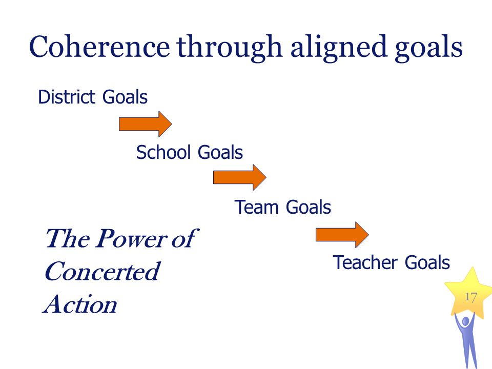 17 Coherence through aligned goals District Goals School Goals Team Goals Teacher Goals The Power of Concerted Action