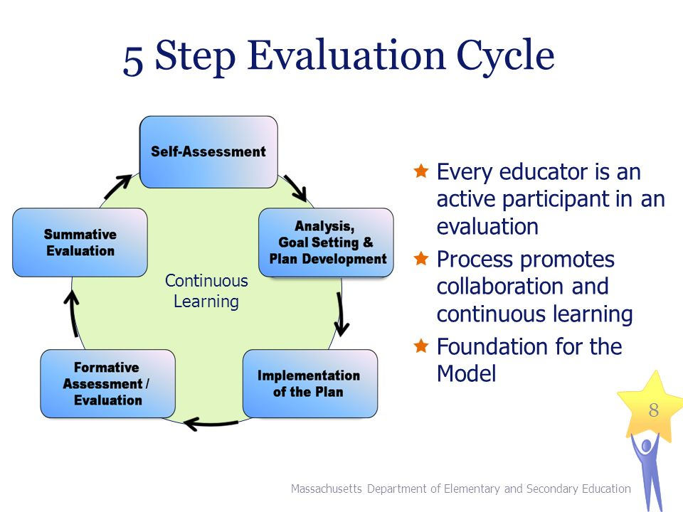 8 5 Step Evaluation Cycle Continuous Learning  Every educator is an active participant in an evaluation  Process promotes collaboration and continuous learning  Foundation for the Model Massachusetts Department of Elementary and Secondary Education