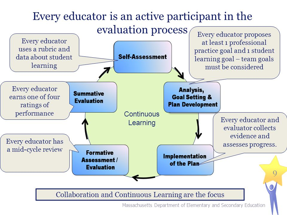 9 Every educator is an active participant in the evaluation process Continuous Learning Collaboration and Continuous Learning are the focus Every educator uses a rubric and data about student learning Massachusetts Department of Elementary and Secondary Education Every educator proposes at least 1 professional practice goal and 1 student learning goal – team goals must be considered Every educator and evaluator collects evidence and assesses progress.