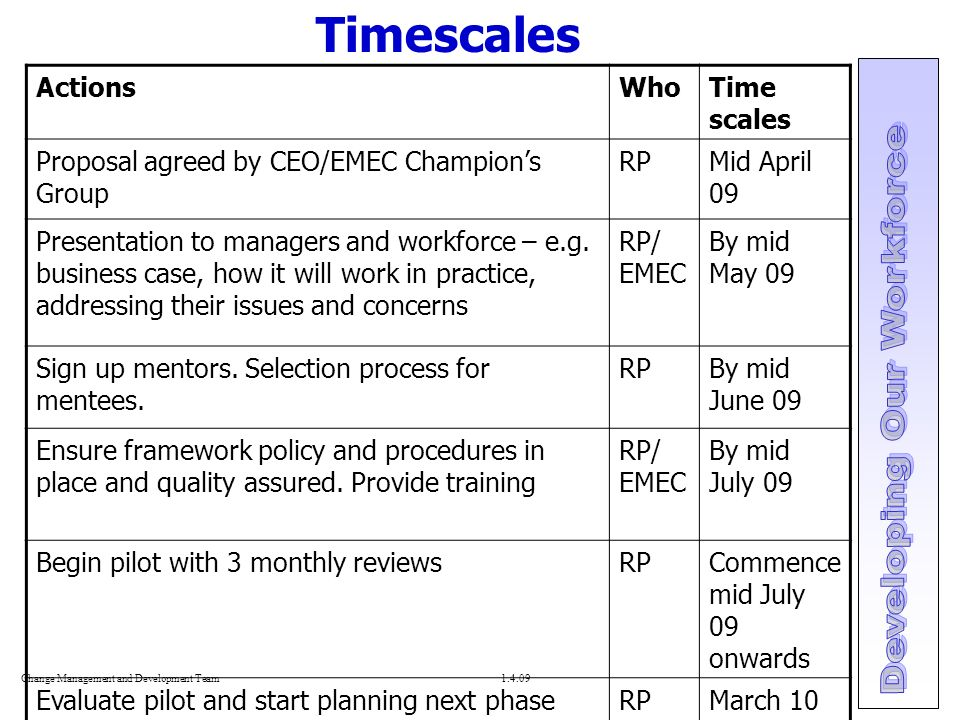 Change Management and Development Team Timescales ActionsWhoTime scales Proposal agreed by CEO/EMEC Champion's Group RPMid April 09 Presentation to managers and workforce – e.g.