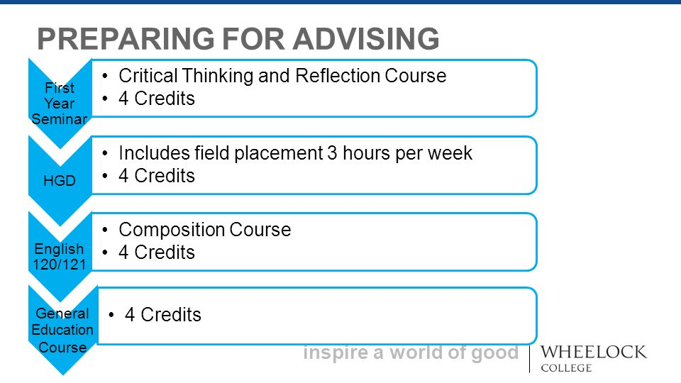 inspire a world of good PREPARING FOR ADVISING Strongly Agree Strongly Disagree First Year Seminar Critical Thinking and Reflection Course 4 Credits HGD Includes field placement 3 hours per week 4 Credits English 120/121 Composition Course 4 Credits General Education Course 4 Credits