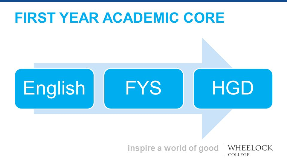 inspire a world of good EnglishFYSHGD FIRST YEAR ACADEMIC CORE