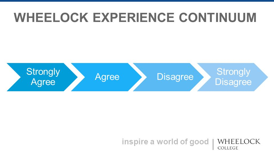 inspire a world of good WHEELOCK EXPERIENCE CONTINUUM Strongly Agree AgreeDisagree Strongly Disagree