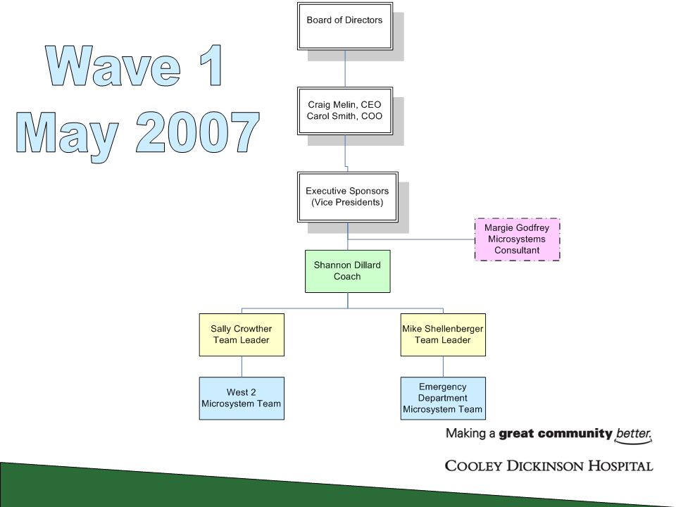 Cooley Dickinson Hospital Quality Transformation June ppt download