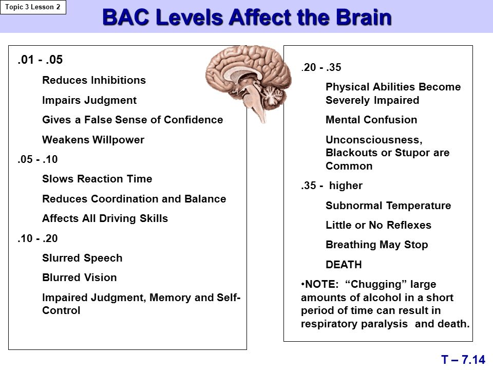 BAC Levels Affect the Brain Topic 3 Lesson 2 T – Reduces Inhibitions Impairs Judgment Gives a False Sense of Confidence Weakens Willpower Slows Reaction Time Reduces Coordination and Balance Affects All Driving Skills Slurred Speech Blurred Vision Impaired Judgment, Memory and Self- Control Physical Abilities Become Severely Impaired Mental Confusion Unconsciousness, Blackouts or Stupor are Common.35 - higher Subnormal Temperature Little or No Reflexes Breathing May Stop DEATH NOTE: Chugging large amounts of alcohol in a short period of time can result in respiratory paralysis and death.