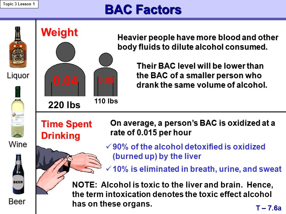 BAC Factors T – 7.6a Topic 3 Lesson 1 Weight Heavier people have more blood and other body fluids to dilute alcohol consumed.