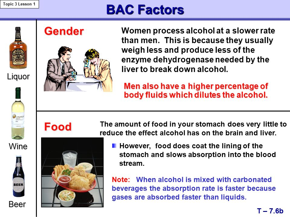 BAC Factors T – 7.6b Topic 3 Lesson 1 Liquor Gender Women process alcohol at a slower rate than men.