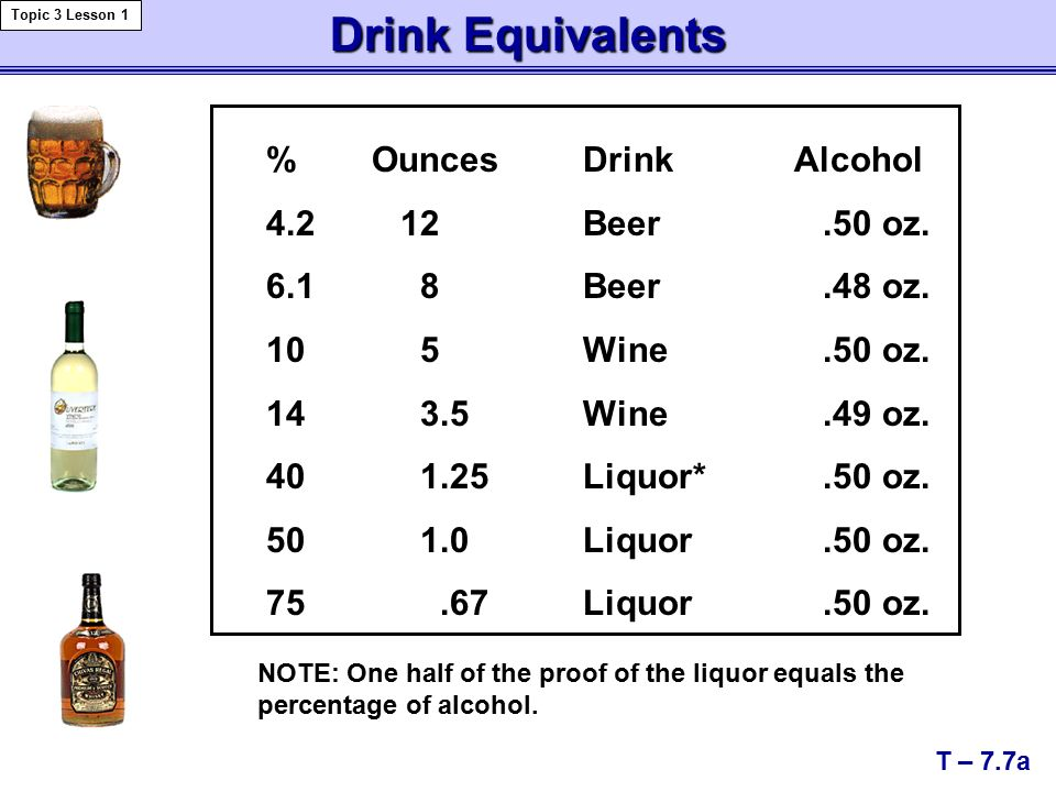 Drink Equivalents T – 7.7a Topic 3 Lesson 1 %OuncesDrinkAlcohol Beer.50 oz.