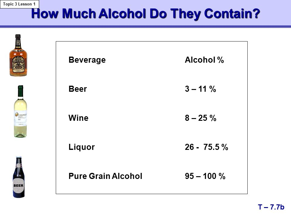 How Much Alcohol Do They Contain.