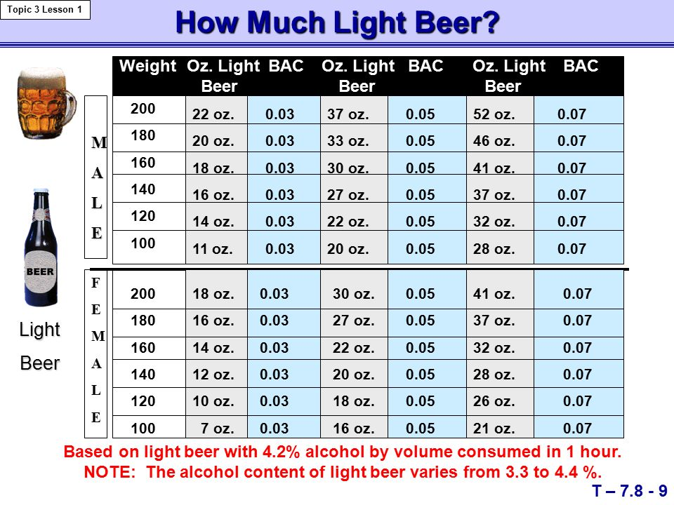 Lovely How Much Light Beer. Based On Light Beer With 4.2% Alcohol By Volume  Consumed