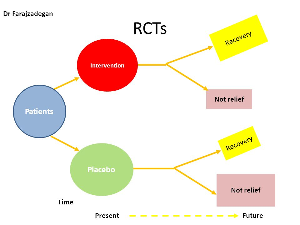 RCTs Recovery Not relief Time Present Intervention Future Placebo Patients Not relief Recovery Dr Farajzadegan