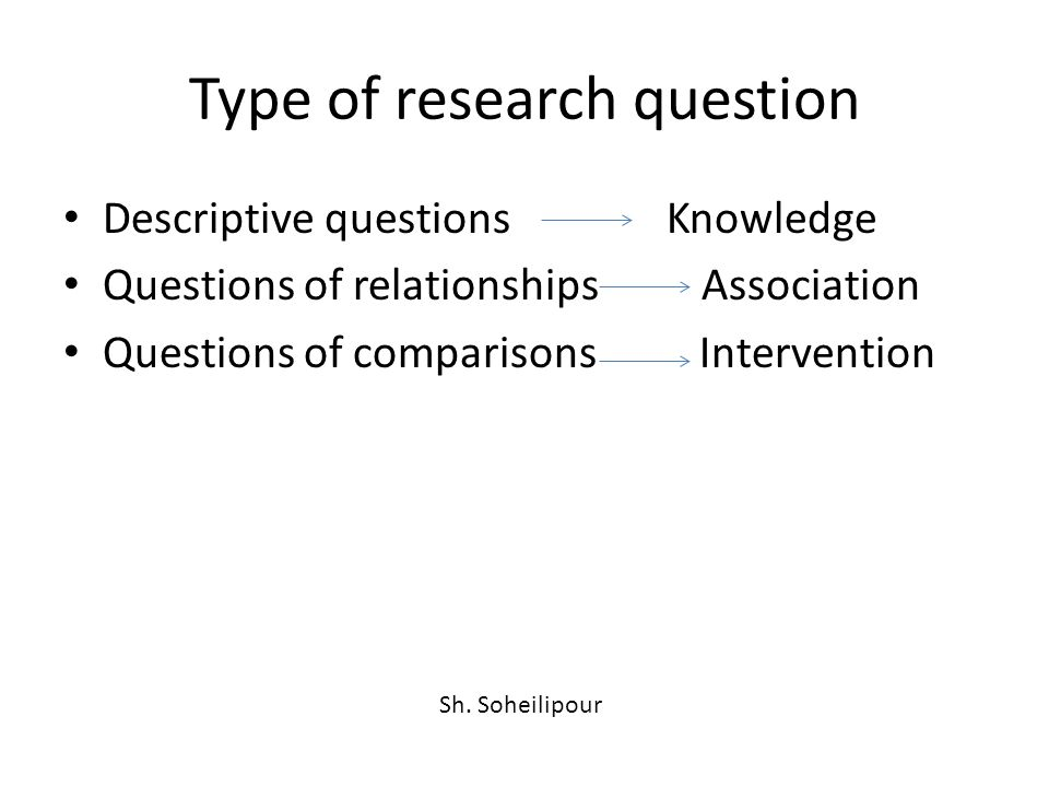 Type of research question Descriptive questions Knowledge Questions of relationships Association Questions of comparisons Intervention Sh.