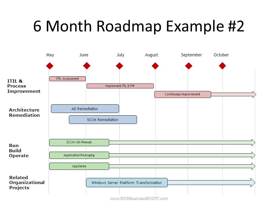 Roadmaptimeline template use this template to quickly provide 4 6 month toneelgroepblik Gallery