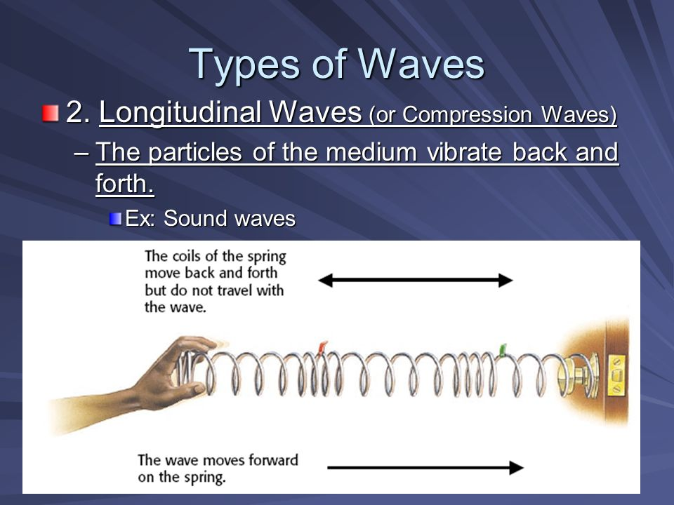 Types of Waves 2.