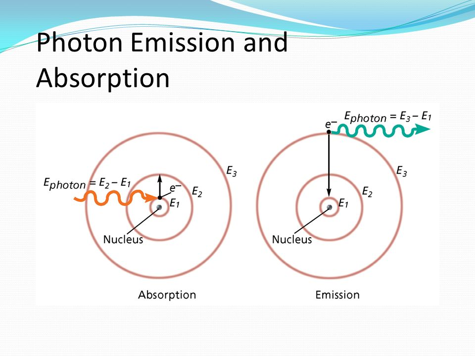 Photon Emission and Absorption