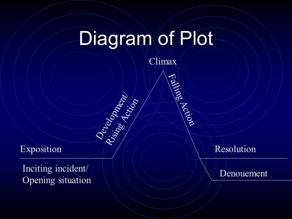Diagram of Plot Inciting incident/ Opening situation Exposition Development/ Rising Action Climax Falling Action Denouement Resolution