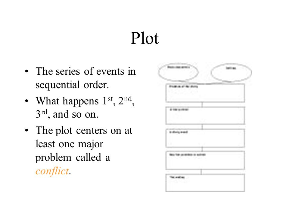 Plot The series of events in sequential order. What happens 1 st, 2 nd, 3 rd, and so on.