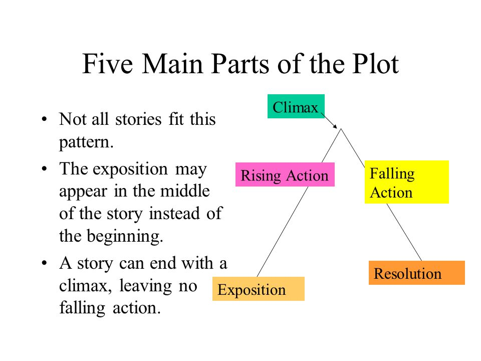 Five Main Parts of the Plot Not all stories fit this pattern.