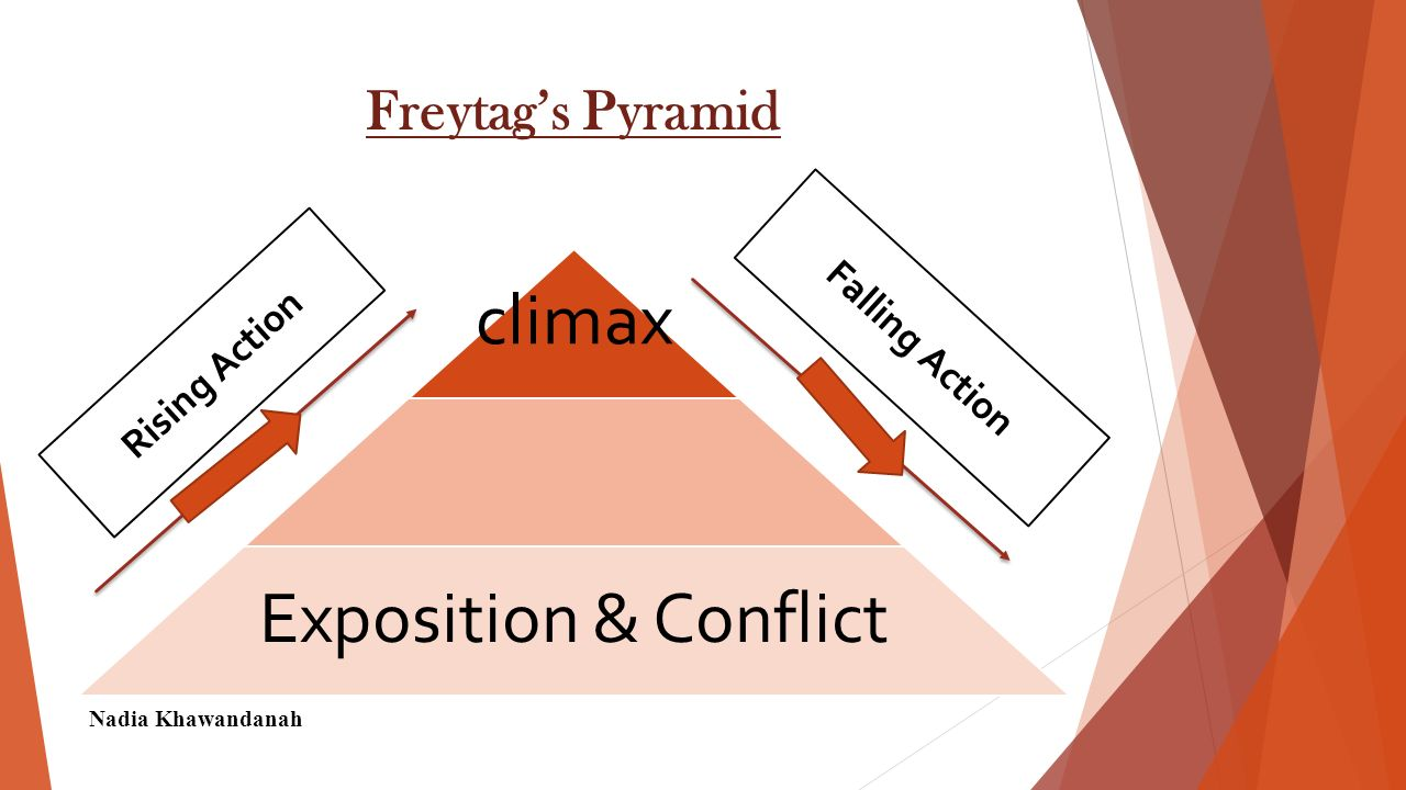 External Conflict 1- A person against another person.