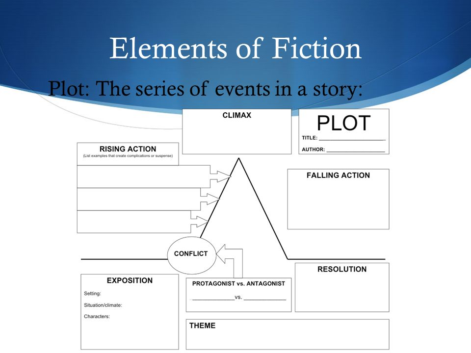 Elements of Fiction Plot: The series of events in a story: