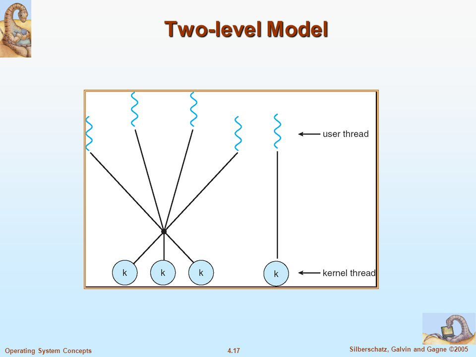 4.17 Silberschatz, Galvin and Gagne ©2005 Operating System Concepts Two-level Model