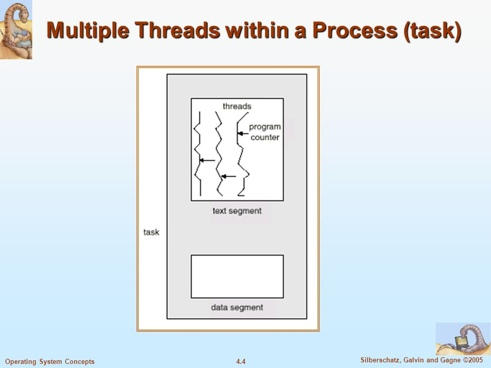 4.4 Silberschatz, Galvin and Gagne ©2005 Operating System Concepts Multiple Threads within a Process (task)