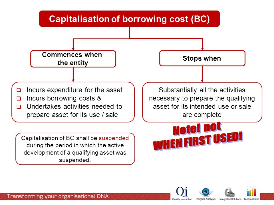 Capitalisation of borrowing cost (BC) Commences when the entity Stops when  Incurs expenditure for the asset  Incurs borrowing costs &  Undertakes activities needed to prepare asset for its use / sale Substantially all the activities necessary to prepare the qualifying asset for its intended use or sale are complete Capitalisation of BC shall be suspended during the period in which the active development of a qualifying asset was suspended.