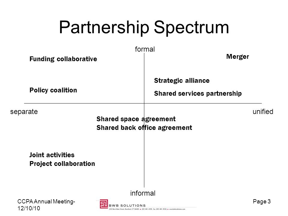 Strategic Relationships Partnerships And Collaborations Exploring