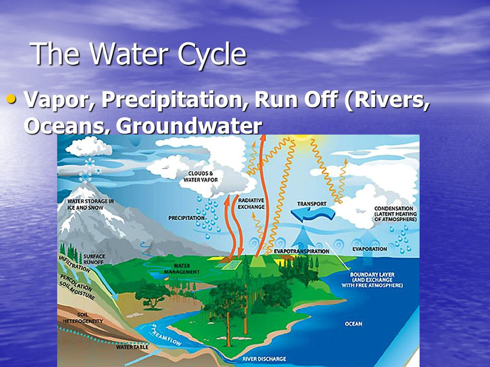 Vapor, Precipitation, Run Off (Rivers, Oceans, Groundwater Vapor, Precipitation, Run Off (Rivers, Oceans, Groundwater The Water Cycle