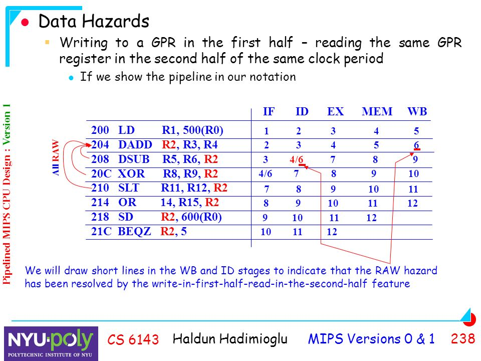 Haldun Hadimioglu MIPS Versions 0 & CS 6143 Data Hazards  Writing to a GPR in the first half – reading the same GPR register in the second half of the same clock period If we show the pipeline in our notation IF ID EX MEM WB / / LD R1, 500(R0) 204 DADD R2, R3, R4 208 DSUB R5, R6, R2 20C XOR R8, R9, R2 210 SLT R11, R12, R2 214 OR 14, R15, R2 218 SD R2, 600(R0) 21C BEQZ R2, 5 All RAW We will draw short lines in the WB and ID stages to indicate that the RAW hazard has been resolved by the write-in-first-half-read-in-the-second-half feature Pipelined MIPS CPU Design : Version 1