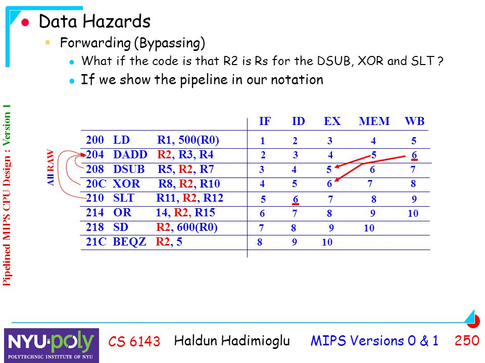 Haldun Hadimioglu MIPS Versions 0 & CS 6143 Data Hazards  Forwarding (Bypassing) What if the code is that R2 is Rs for the DSUB, XOR and SLT .