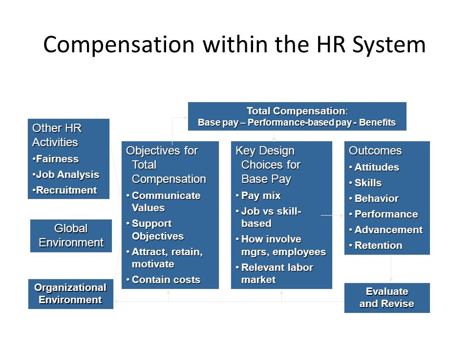 organizational objectives and total compensation in different markets essay Organizational objectives and total compensation in different markets unsure of legal obligations in designing a total compensation plan, a client has asked you, as a human resources consultant, to explain how certain laws and regulations affect total compensation in their organization.