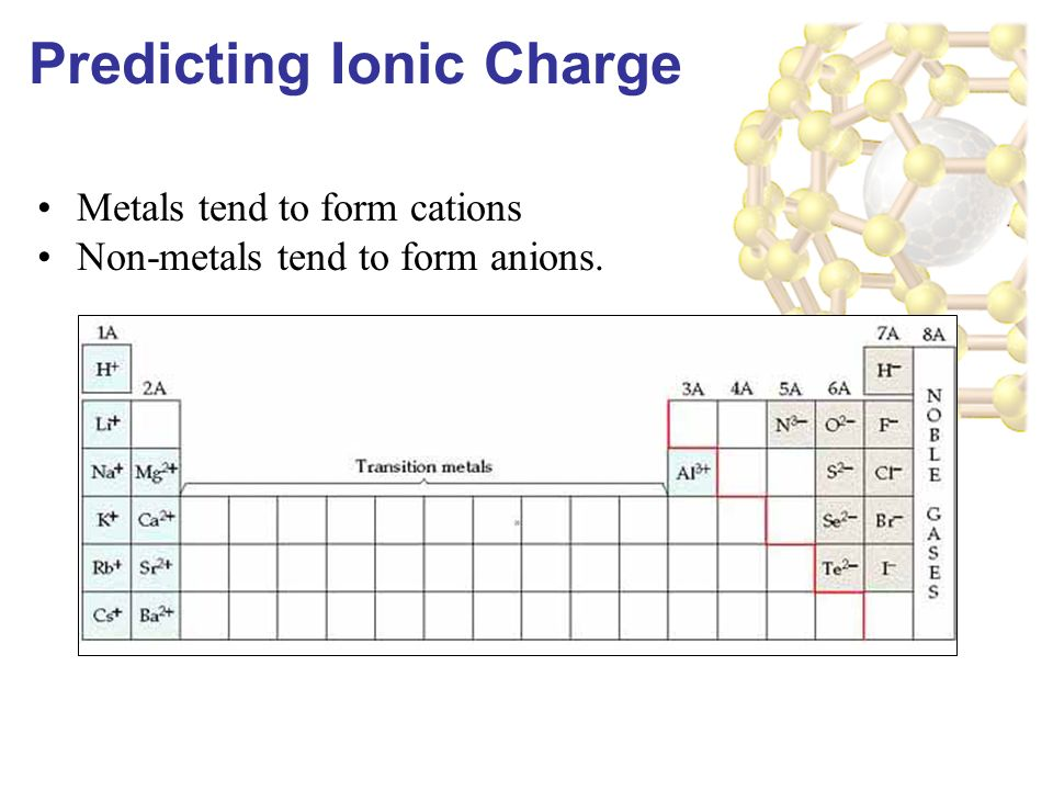 Metals tend to form cations Non-metals tend to form anions. Predicting Ionic Charge