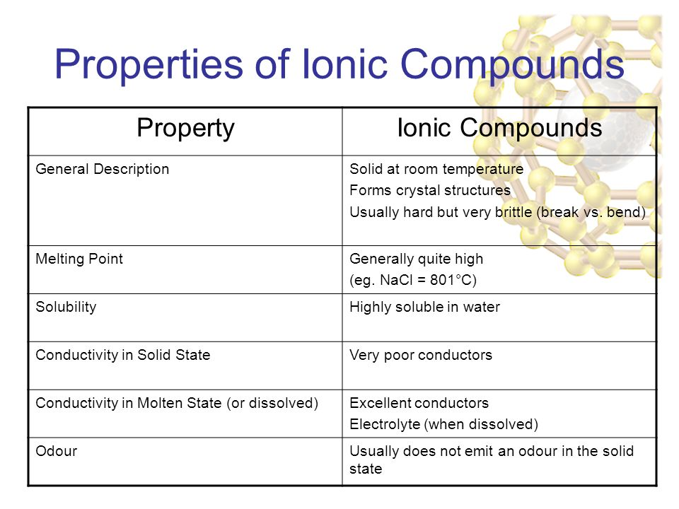 Properties of Ionic Compounds PropertyIonic Compounds General DescriptionSolid at room temperature Forms crystal structures Usually hard but very brittle (break vs.
