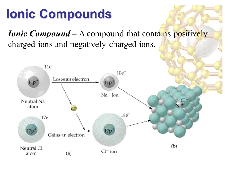 Ionic Compound – A compound that contains positively charged ions and negatively charged ions.