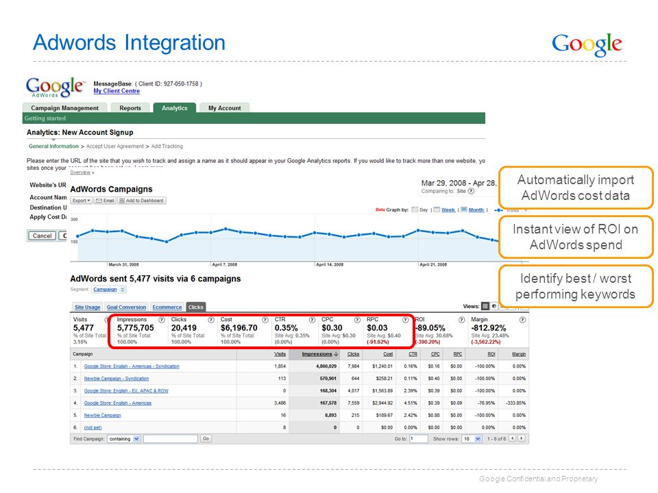 Google Confidential and Proprietary Adwords Integration Automatically import AdWords cost data Instant view of ROI on AdWords spend Identify best / worst performing keywords