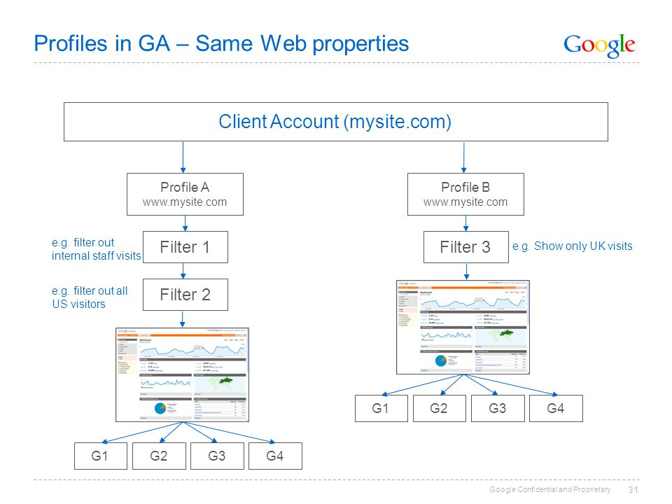 Google Confidential and Proprietary 31 Profiles in GA – Same Web properties Client Account (mysite.com) Profile B   Filter 3 e.g.