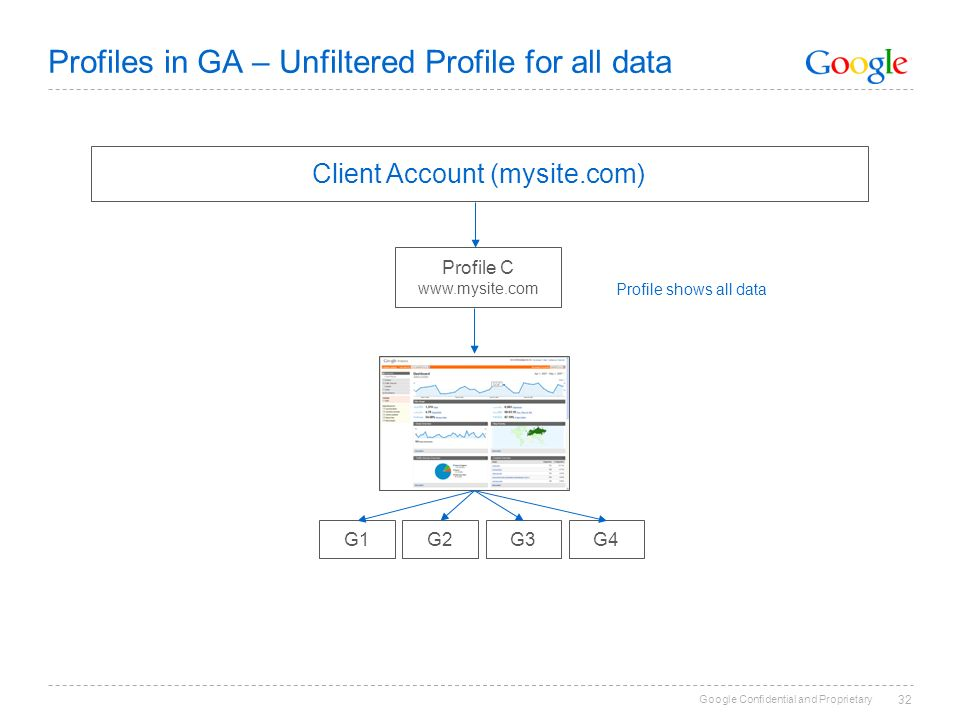 Google Confidential and Proprietary 32 Profiles in GA – Unfiltered Profile for all data Client Account (mysite.com) Profile C   G1G2G3G4 Profile shows all data
