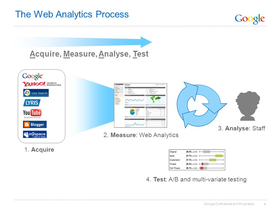 Google Confidential and Proprietary 4 The Web Analytics Process 3.