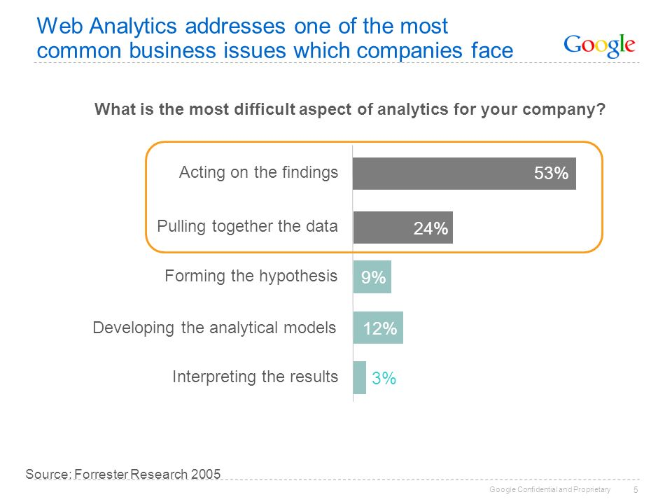 Google Confidential and Proprietary 5 Web Analytics addresses one of the most common business issues which companies face Interpreting the results Developing the analytical models Forming the hypothesis 3% 12% 9% 24% Pulling together the data Acting on the findings 53% Source: Forrester Research 2005 What is the most difficult aspect of analytics for your company