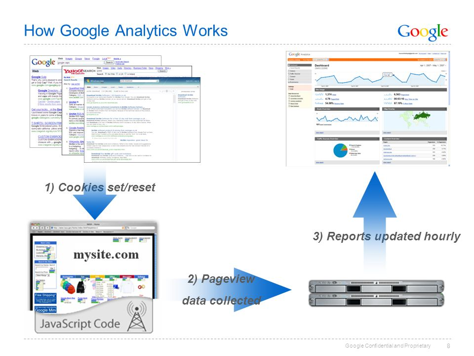 Google Confidential and Proprietary 8 How Google Analytics Works 2) Pageview data collected 1) Cookies set/reset 3) Reports updated hourly