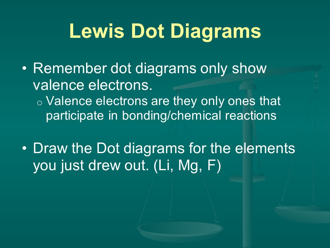 Lewis Dot Diagrams Remember dot diagrams only show valence electrons.