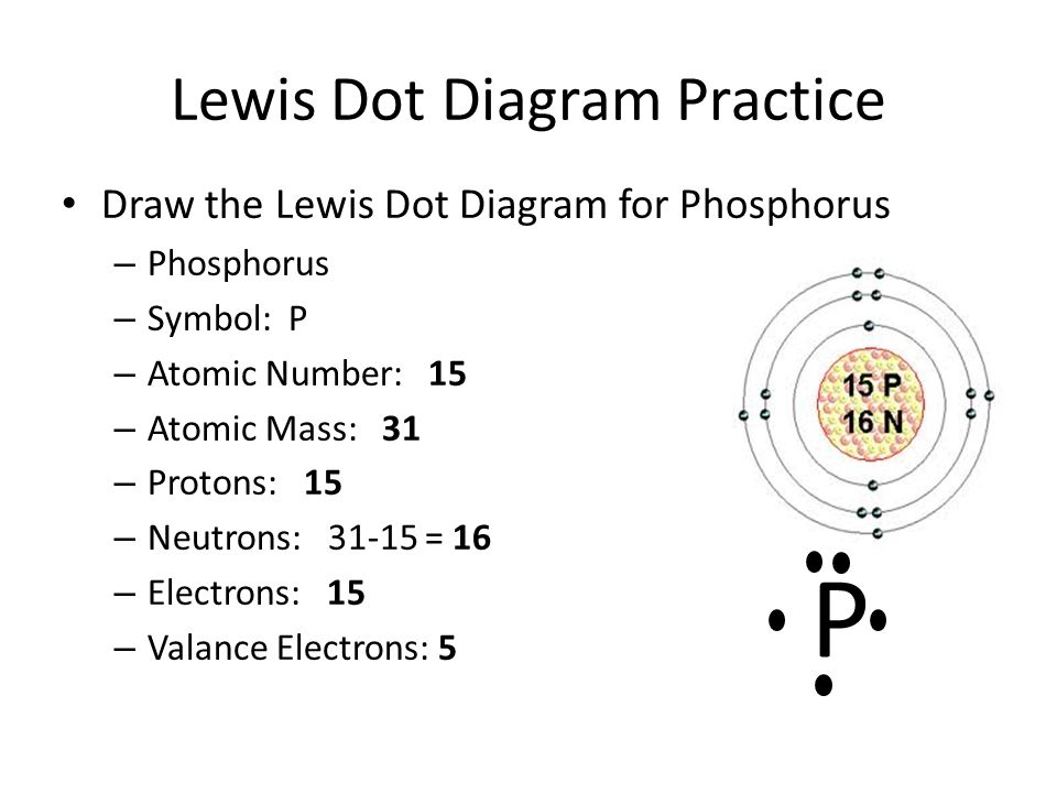 Lewis Dot Notes Lewis Dot Diagrams Illustrates The Number Of