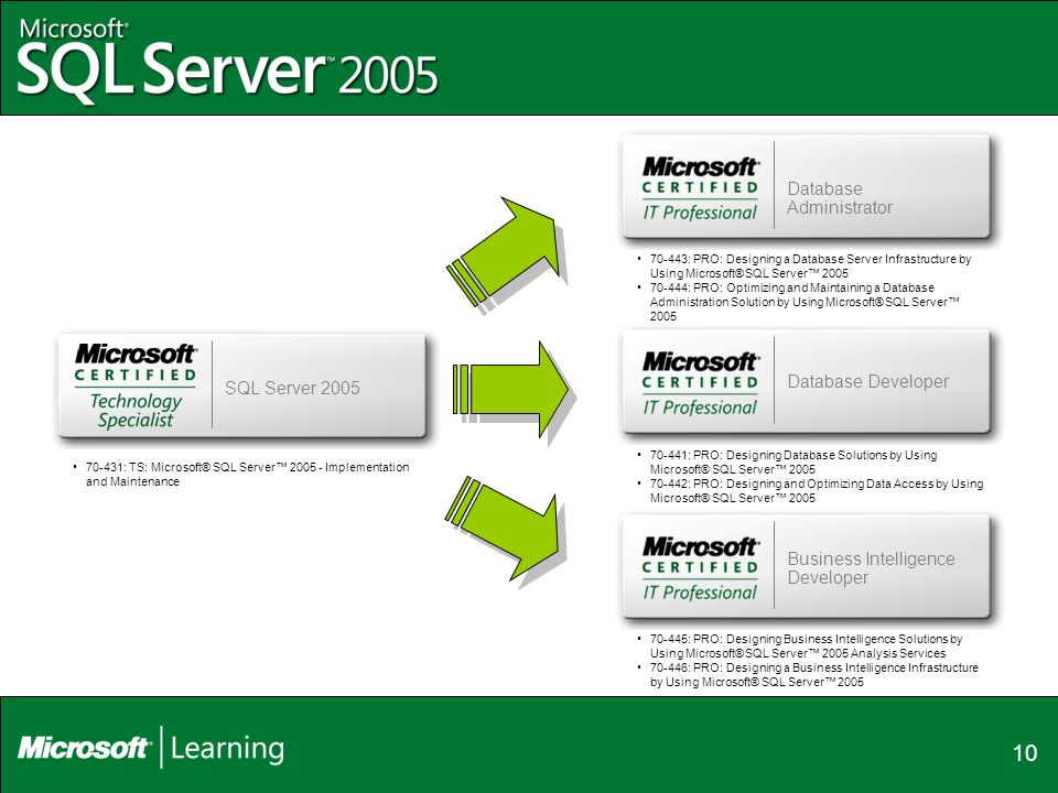Microsoft Certifications How They Know You Know The New Generation