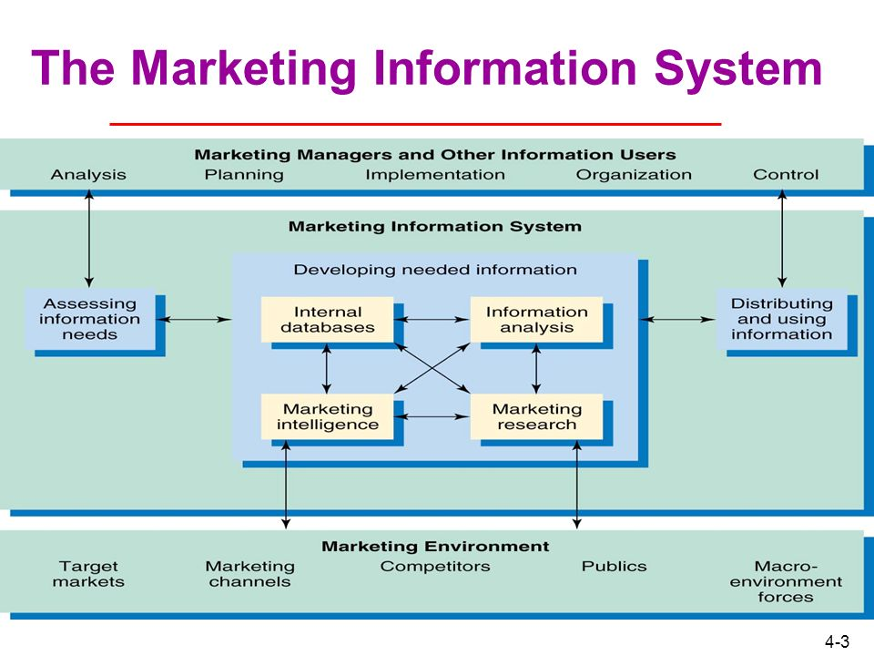 sales and marketing in management information A marketing information system (mkis) is a management information system (mis) designed to support marketing decision making jobber (2007) defines it as a system in which marketing data is formally gathered, stored, analysed and distributed to managers in accordance with their informational needs on a regular basis.