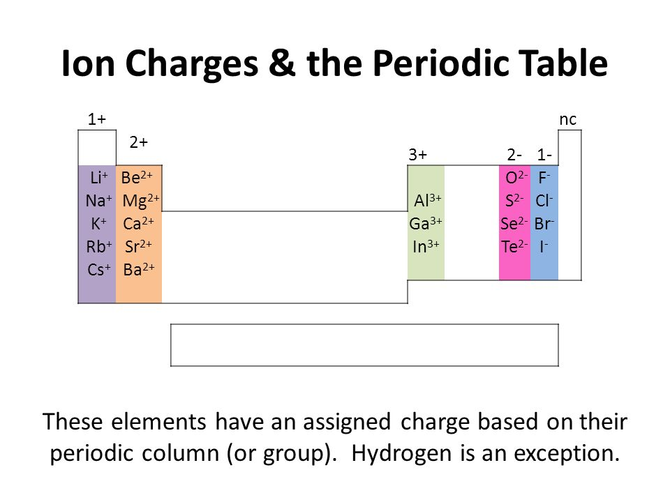 Ions atoms are neutral but when an atom gains or loses an electron ion charges the periodic table 1nc 2 32 1 urtaz Image collections