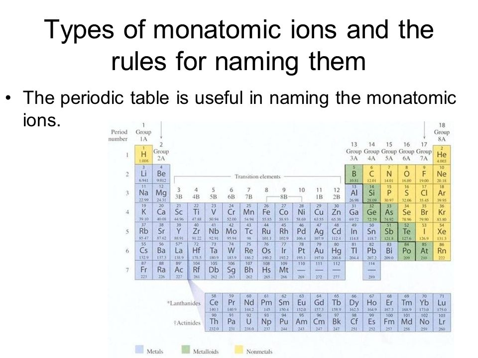 Monatomic ions ion vocabulary an ion is an atom or group of atoms 3 types of monatomic ions and the rules for naming them the periodic table is useful in naming the monatomic ions urtaz Choice Image