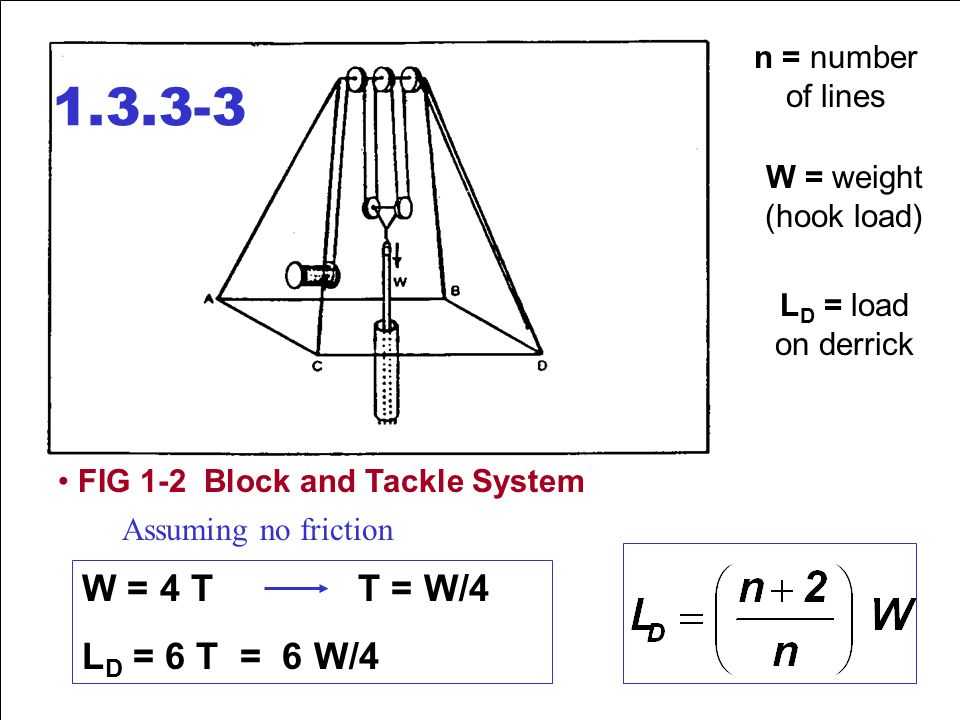 slide_3 hoisting system w fig 1 1 simple pulley system t = w l d = 2w (no